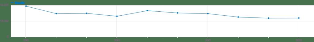 Besucherzahlen pro Jahr